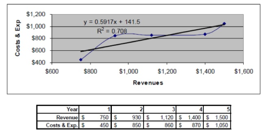 Estate valuation of stock options